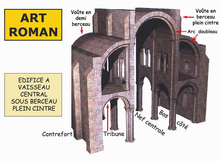 Generalit de l architecture l art de l architecture for Architecture romane et gothique